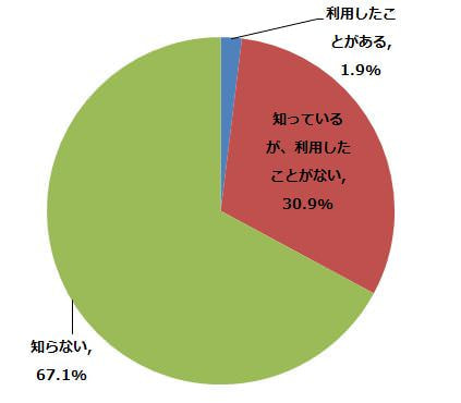 バーチャル試着を知っていますか?実際に利用したことがありますか? (n=1,080) (2014年9月8日〜9月19日/全国10代〜60代以上のインターネットユーザー1,080人)
