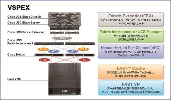 ネットワールドが販売する VSPEX、静岡の TOKAI コミュニケーションズがクラウドサービス基盤に導入