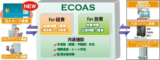 ALSI、経費・旅費精算システム「ECOAS」に「法人カード連携オプション」を追加