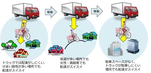 経産省、リヤカー付電動アシスト自転車を配送事業に認定