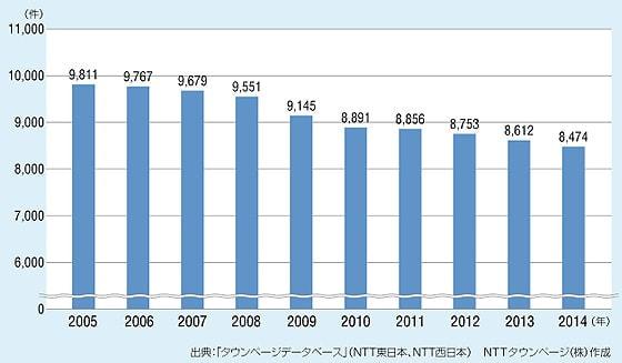 人口10万人当たりのファミレス分布 No.1は山梨県!―タウンページが都道府県分布と登録件数推移を発表