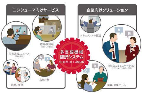 目指すサービス概要および利用シーン