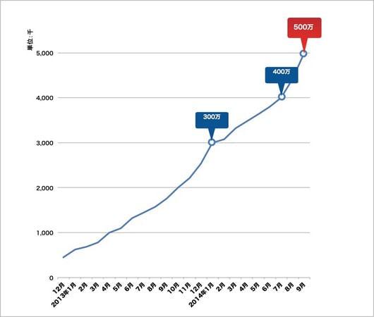 SmartNews(スマートニュース)が500万ダウンロード突破
