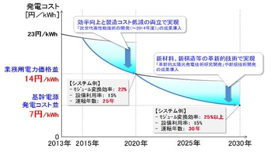 NEDO、「太陽光発電開発戦略」を策定