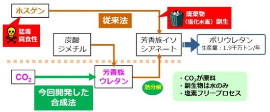産総研、二酸化炭素からポリウレタン原料を効率的に合成