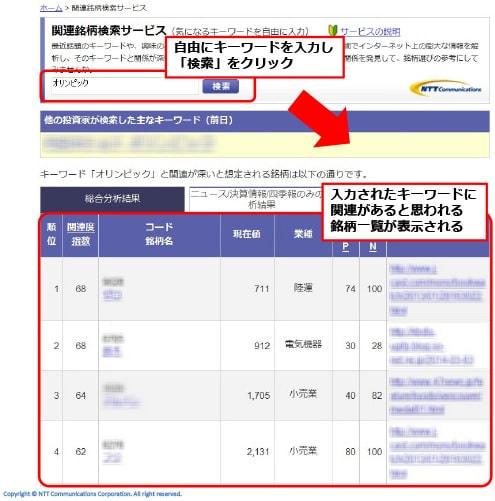 NTT コムが個人投資家向けにビッグデータと株価データによる銘柄検索サービスのトライアルを開始