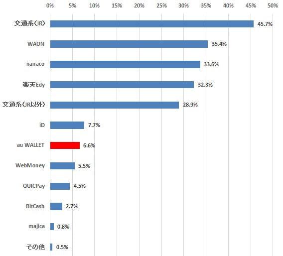 各種電子マネーの利用率 (インターネットコム/NTTコム リサーチ調べ)
