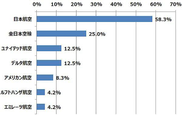 どの航空会社で Wi-Fi を利用しましたか? (n=1,074) (2014年9月29日〜10月2日/全国10代〜60代以上のインターネットユーザー1,074人)