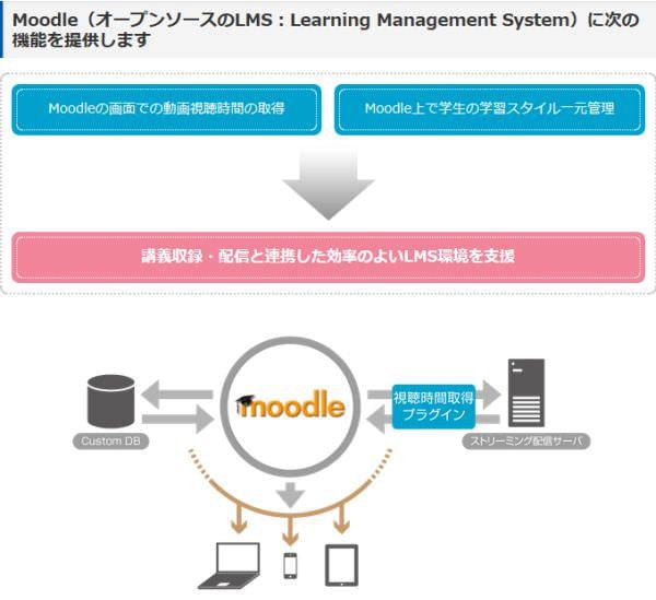 SRA 西日本、大学生の学習意欲を管理する Moodle 連携動画コンテンツ視聴管理ツールを販売