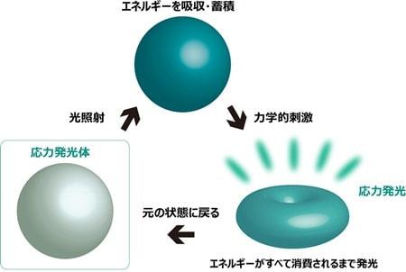 応力発光印刷のイメージ