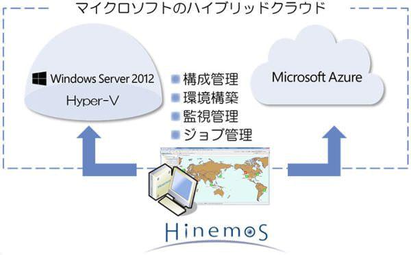 NTT データの Hinemos がクラウド管理オプションで Azure に対応、Hyper-V 機能を強化