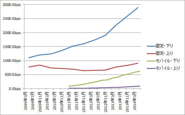 日本のブロードバンド通信量、月間2.9T(テラ)bpsに到達--前年から3割増、拡大の一途