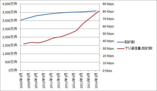 契約数と1契約あたりの下り通信量(総務省のデータをもとに作成)