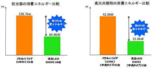 消費エネルギー比較 (左図:投光器 右図:高天井照明における同等照度を得る条件下)
