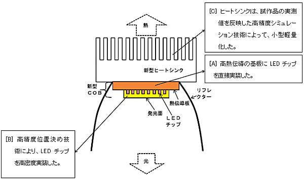 開発した照明の概略