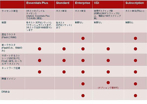 ネットワールド販売の米 PernixData ストレージ高速化最新版、メインメモリもキャッシュに