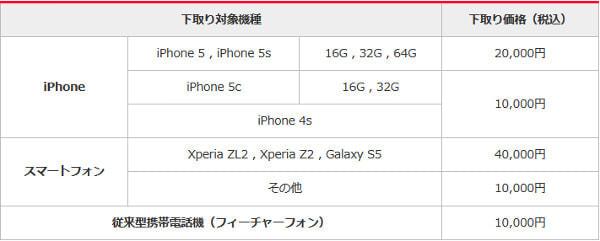 ワイモバイルも「下取り」-- ただし iPhone より Xperia・GALAXY を優遇