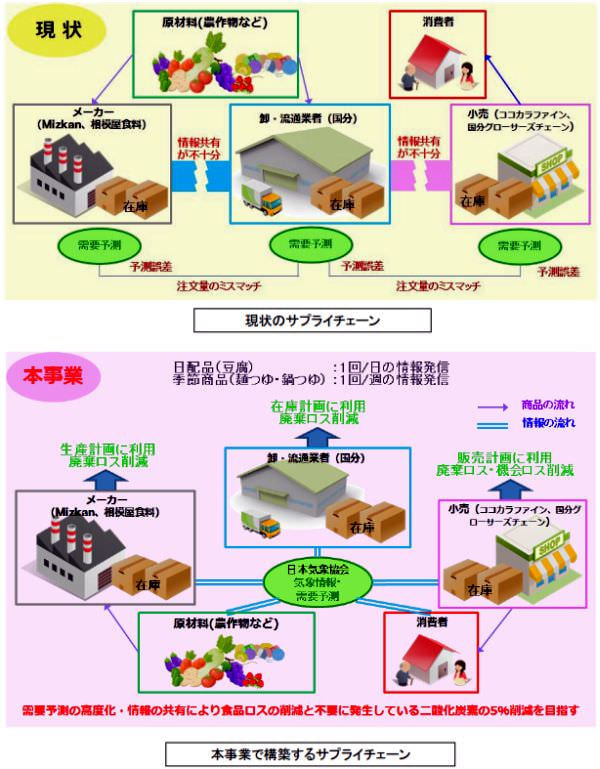 経産省が日本気象協会と連携、天気予報で物流を変える取組み