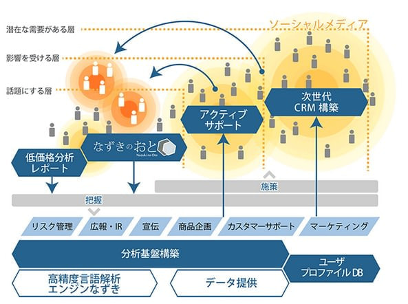 NTT データ、Twitter などの SNS を活用するソリューションを販売