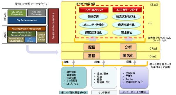 NTT 東など、スマートシティアプリの実現に向けた実証実験を三鷹と藤沢で開始