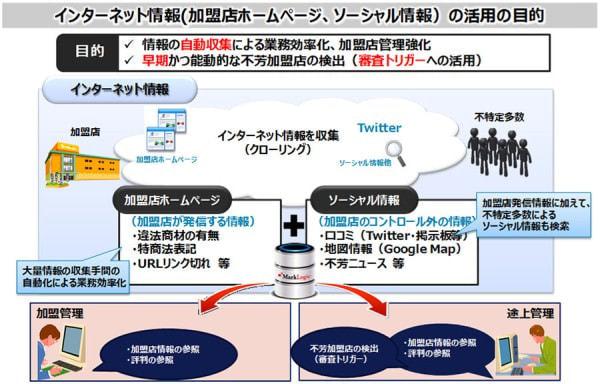 NTT データなど、ビッグデータ分析技術をクレジットカード加盟店管理システムに