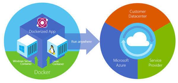 MS、Dockerと提携、次期 Windows Server に採用へ