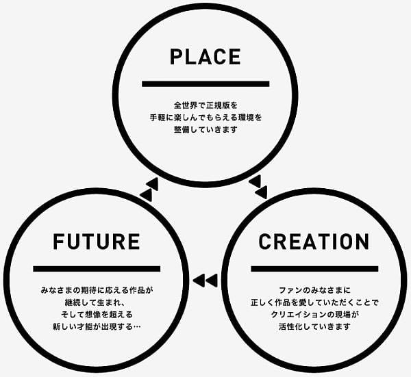 MAG Project の概念図