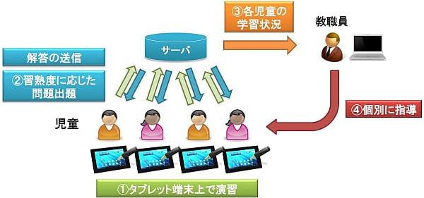 シャープ、小学生用デジタル教材を日本標準と共同開発--佐賀県多久市で実証研究