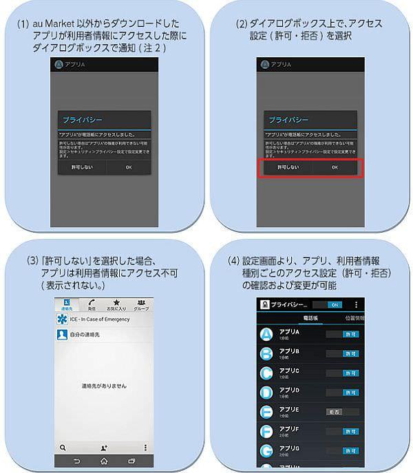 もうアプリの勝手にはさせない、au の Android スマートフォンに「プライバシーデータ設定」機能