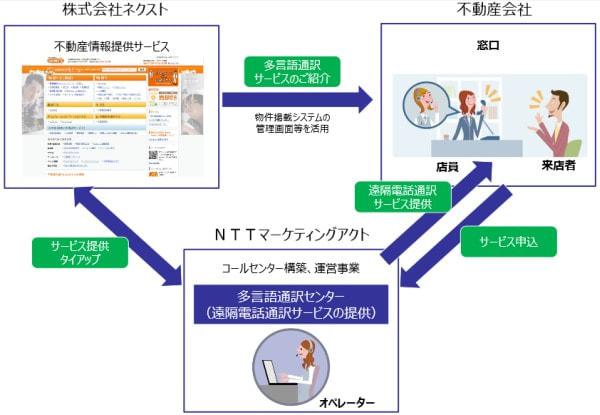 NTT マーケティングアクト、「HOME'S」と不動産取引での多言語通訳サービス