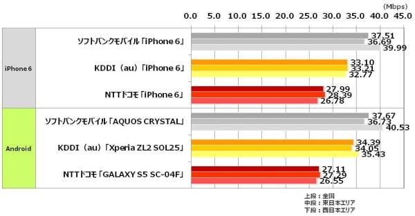 全国主要500駅スマホ速度調査、最速は下りがソフトバンク、上りがドコモ、KDDI はすべて 4G 接続
