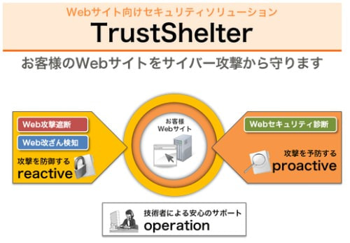 NTT ソフトウェア、サイバー攻撃対策サービス「TrustShelter」を11月4日から販売