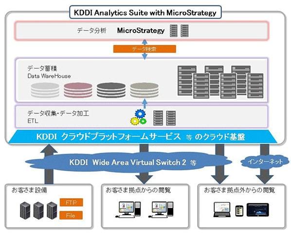 ビッグデータ利活用を加速するクラウドサービス開始