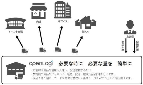 最短2分で利用できる物流サービス「オープンロジ」