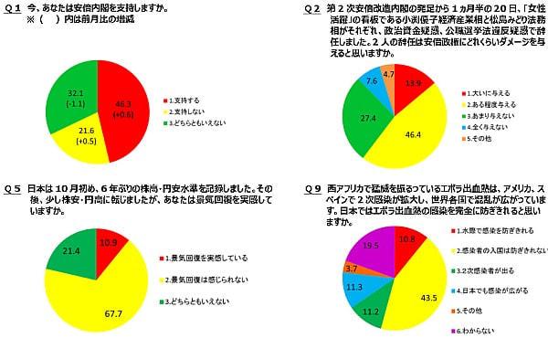 niconico のネット世論調査に10万人回答、女性閣僚2名の同時辞任で「政権にダメージ」が60.3%