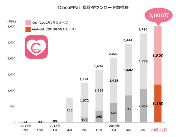着せ替えアプリ「CocoPPa(ココッパ)」が3,000万ダウンロード突破 --85%が海外から