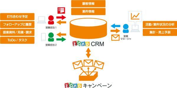 クラウドサービス「ゾーホー」のマーケティングツール、日本語に対応