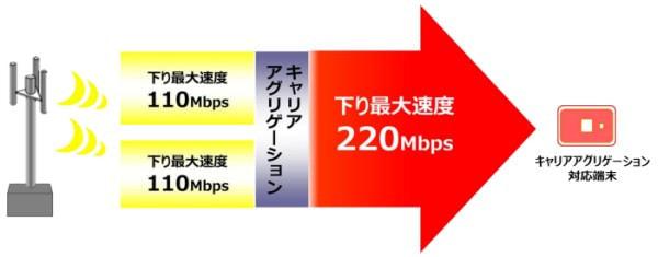 UQ、キャリア アグリゲーションで来春「WiMAX 2+」を 220Mbps に倍速化、あおりで「WiMAX」は大幅減速