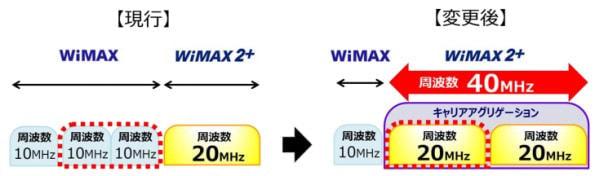 WiMAX 2+高速化にともない、WiMAX は大幅減速