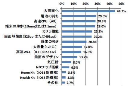 iPhone 6/6 Plus 満足度調査―総合1位は au