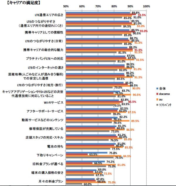 iPhone 6/6 Plus ユーザーの総合満足度