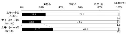 女子小4〜6年生の23%がすでにタブレットで勉強、アスキー総研調べ