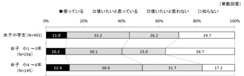 LINE などの無料通話/メールアプリの利用率