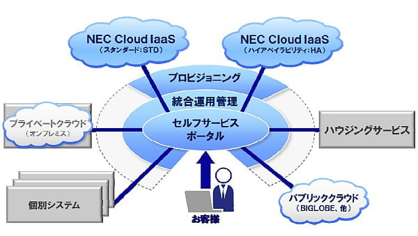 NEC、クラウド基盤サービス「NEC Cloud IaaS」を強化--顧客が専有可能な物理サーバ提供