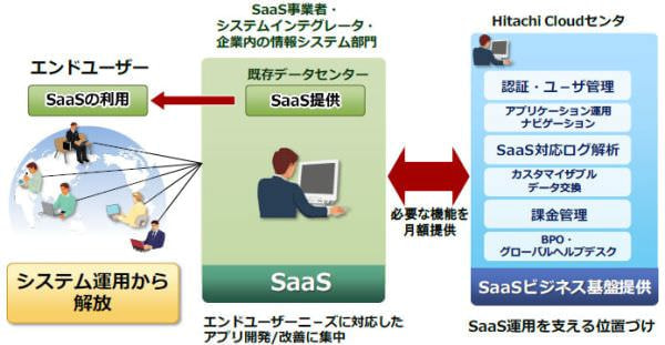 日立、SaaS 環境を迅速に構築できる「SaaS ビジネス基盤サービス」を開始