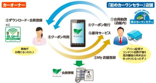 ブロードリーフ、スマートフォン向けアプリ「カーウンセラーパス」をリリース