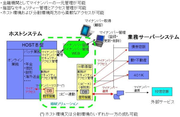 日本 IBM、金融機関向けマイナンバー対応ソリューションを販売