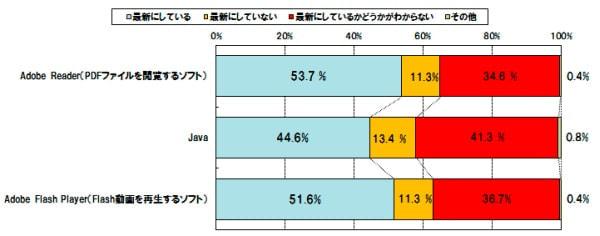 4割以上が脆弱性対策は修正プログラムの適用が有効だと知らない―個人パソコンユーザの脆弱性に関する実態調査