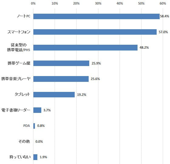 スマホ所有率は57%、利用者の増加は鈍化―定期調査「モバイル機器」(13)