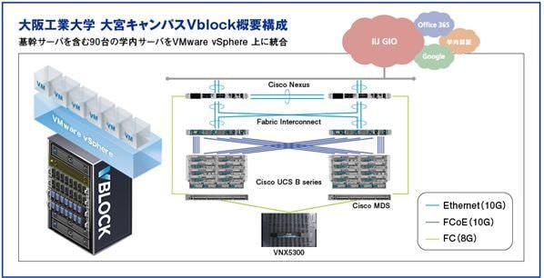 大阪工業大学、VCE のコンバージドシステムを教育研究系システムに導入